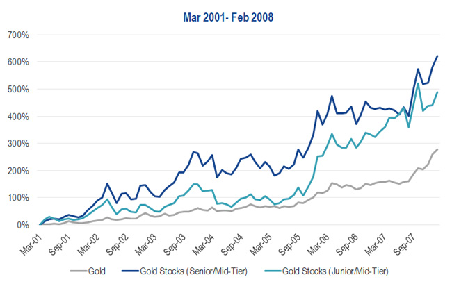 Gold vs. Gold Stocks in March 2001 to February 2008 Gold Market